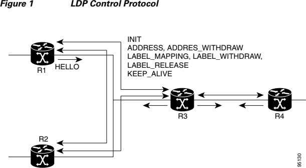Figure 1 LDP Control Protocol INIT HELLO R1 ADDRESS, ADDRES_WITHDRAW LABEL_MAPPING, LABEL_WITHDRAW, LABEL_RELEASE