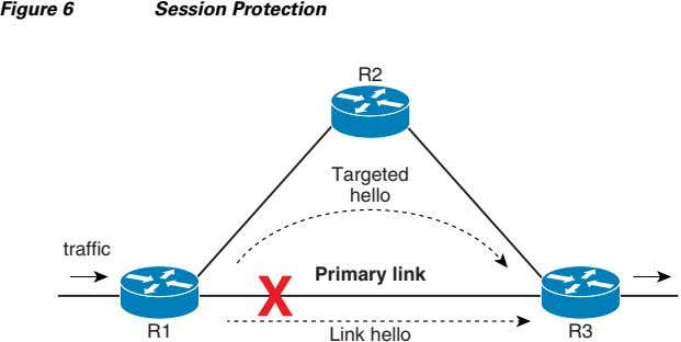 Figure 6 Session Protection R2 Targeted hello traffic X Primary link R1 Link hello R3