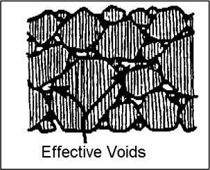 binder also reduces the voids, but does not eliminate them. Effective air voids in the range