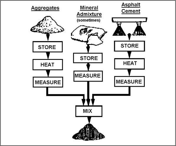 involved in producing plant-mixed asphaltic concrete. Notice that all of the component material s – except