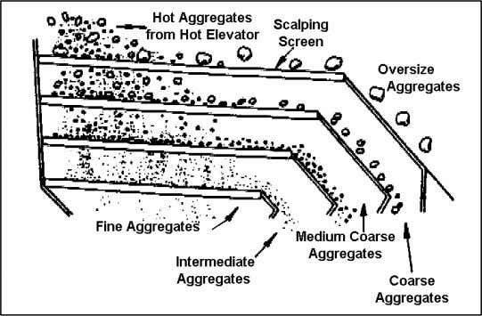 coarse, medium coarse, intermediate, and fine material. Hot Bins (#9) The screened aggregates fall into the