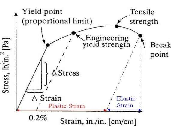to the extension of the extensometer (specimen). Figure 2.10. A typical engineering stress strain curve for