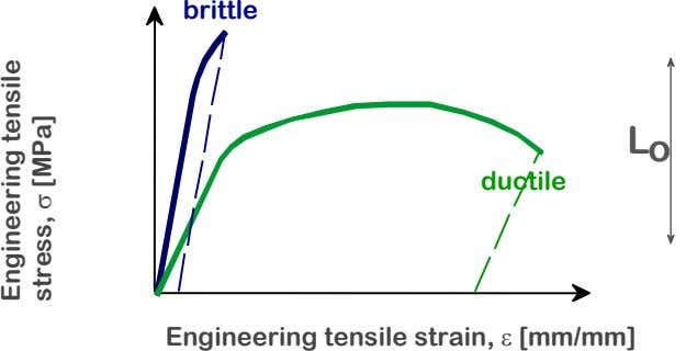 brittle L o ductile Engineering tensile strain, ε [mm/mm] Engineering tensile stress, σ [MPa]