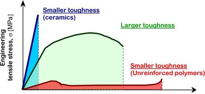 Smaller toughness (ceramics) Larger toughness Smaller toughness (Unreinforced polymers) Engineering tensile stress,