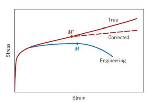 Chapter 2: Mechanical Properties Figure 2.14 A comparison of typical engineering stress-strain and true stress -strain