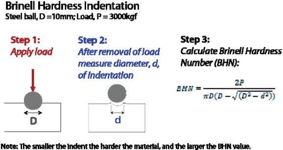 loads different hardness values will likely be measured. Figure 2.16 Schematic of us- ing a hardened