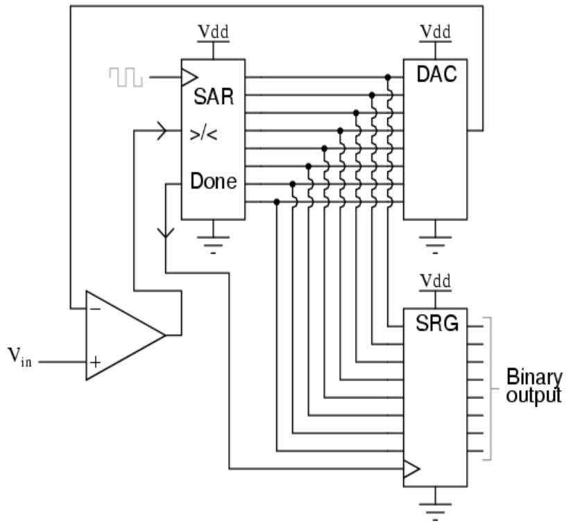 of the successive-approximation register (SAR), the circuit looks like this: Fig: Successive Approximation ADC Circuit 14