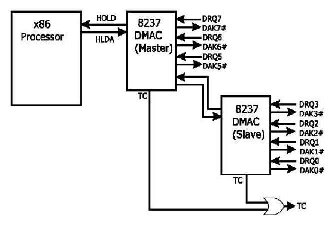 the request/grant pin again to relinquish bus control. Q.33 What is a co-processor? What is its