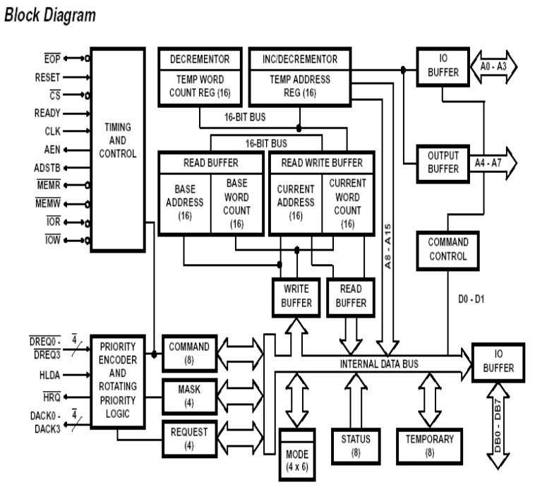 AC23 Microprocessor Based System Design The modes of operation include demand mode, single mode, block mode,