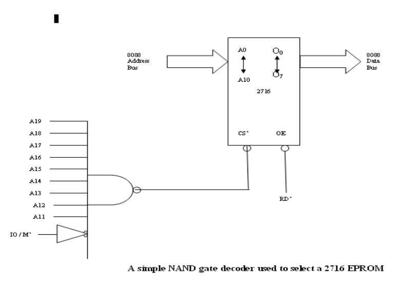 AC23 Microprocessor Based System Design In this circuit, a single NAND gate decodes the memory address.