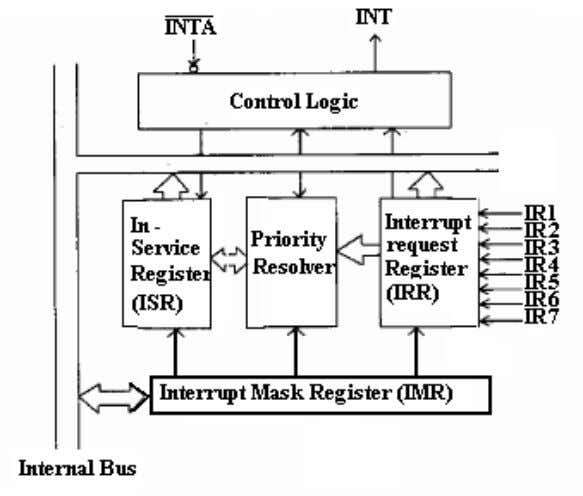 AC23 Microprocessor Based System Design (iii) A/D conversion: Fig : 8259 Block Diagram Fig : Block