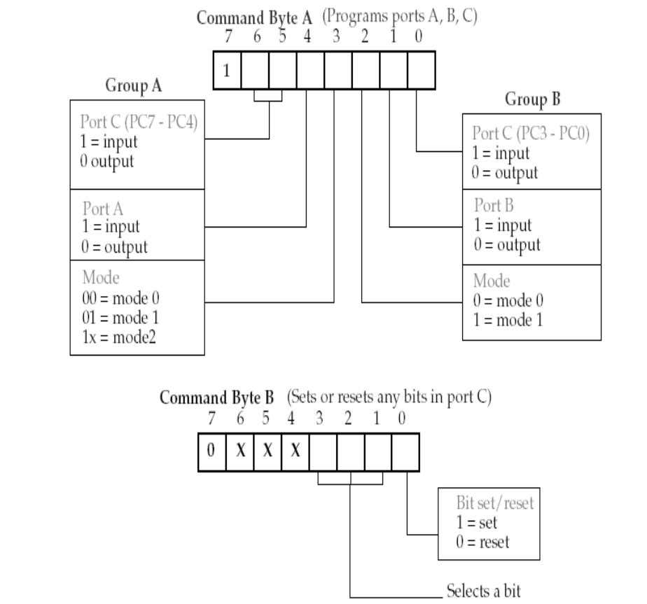 Q.2 How is 8255 (Programmable Peripheral Interface) configured if its control register contains 9B h. (3)