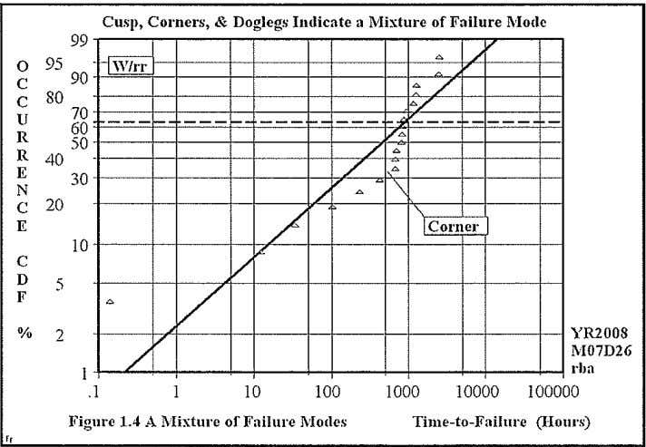 Cusp, Corners, & Doglegs Indicate a Mixture of Failure l\'Iodc 99 ~ / ~ 0