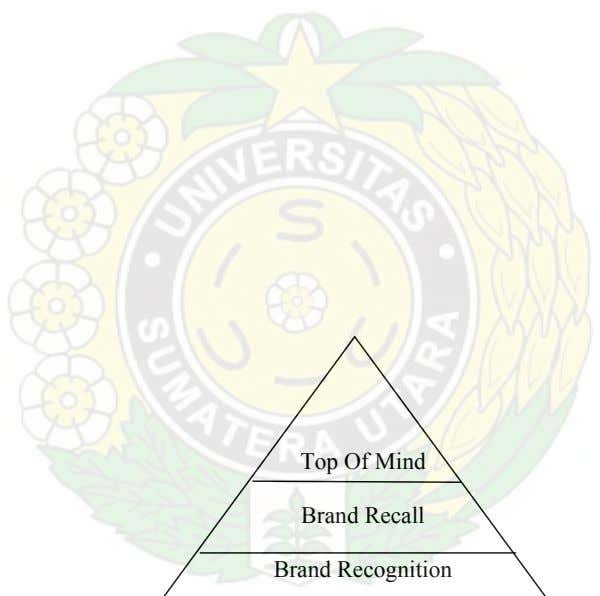 Top Of Mind Brand Recall Brand Recognition