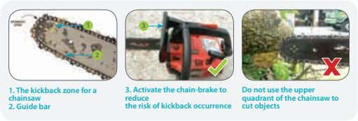 1 3 2 1. The kickback zone for a chainsaw 3. Activate the chain-brake to