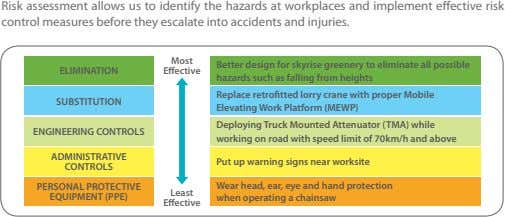 Risk assessment allows us to identify the hazards at workplaces and implement effective risk control