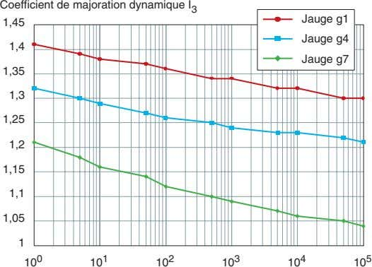 Coefficient de majoration dynamique I 3 Jauge g1 1,45 Jauge g4 1,4 Jauge g7 1,35