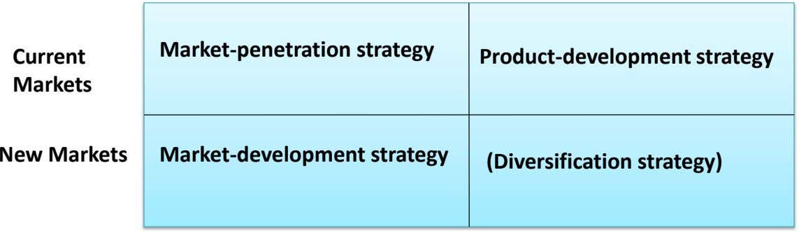 Market-penetration strategy Current Product-development strategy Markets New Markets Market-development strategy (Diversification strategy)