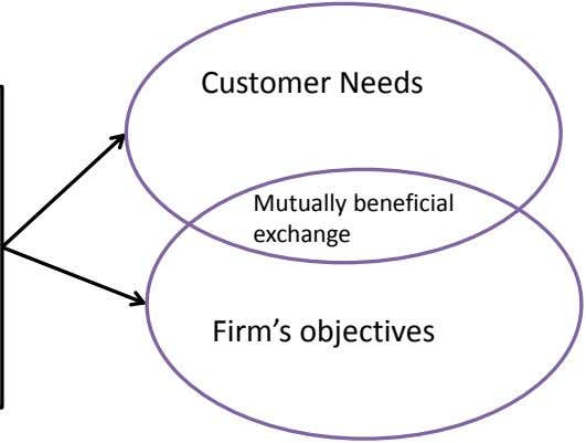 Customer Needs Mutually beneficial exchange Firm's objectives