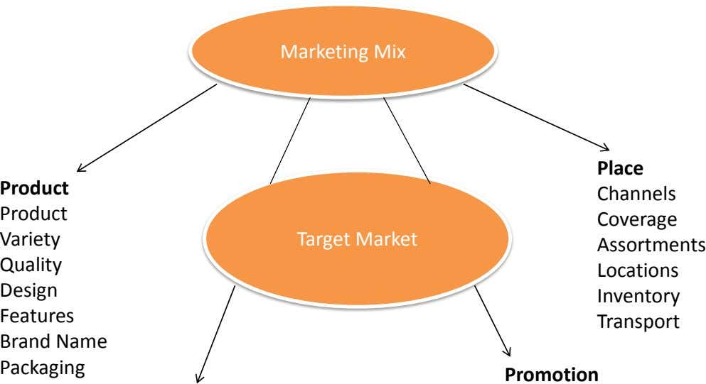 Marketing Mix Place Product Channels Product Coverage Variety Target Market Assortments Quality Design Features Brand Name