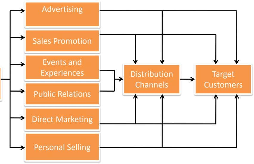 Advertising Sales Promotion Events and Experiences Distribution Target Channels Customers Public Relations Direct Marketing Personal Selling