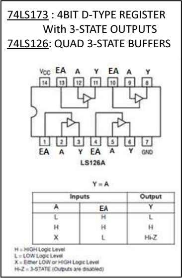 : 4BIT D-TYPE REGISTER i 74LS126: QUAD 3-STATE BUFFERS W t h 3-STATE OUTPUTS Microprocessadores -