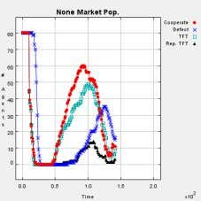 the non-D agents is correct only before there is a dominant market. When a dominant market