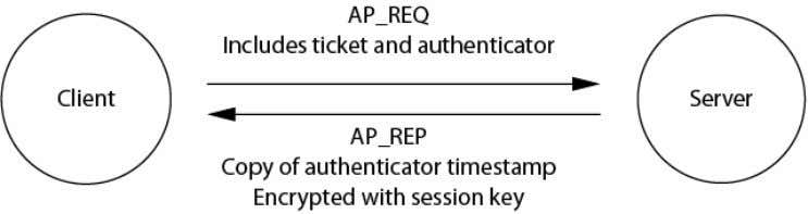 Kerberos Messages - AP_REQ/AP_REP The message sent from the client to the application server is AP_REQ.
