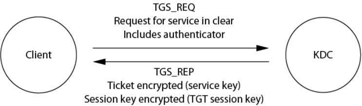 Kerberos Messages - TGS_REQ/TGS_REP A normal AS_REQ and AS_REP exchange takes place to acquire the TGT