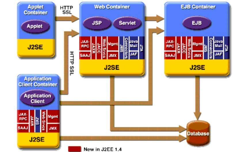 Web container Web container manages the execution of JSP page and servlet components for J2EE applications.