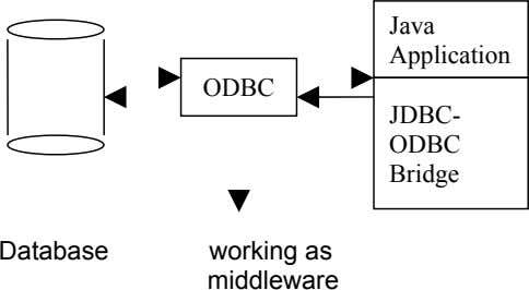 Java Application ODBC JDBC- ODBC Bridge Database working as middleware