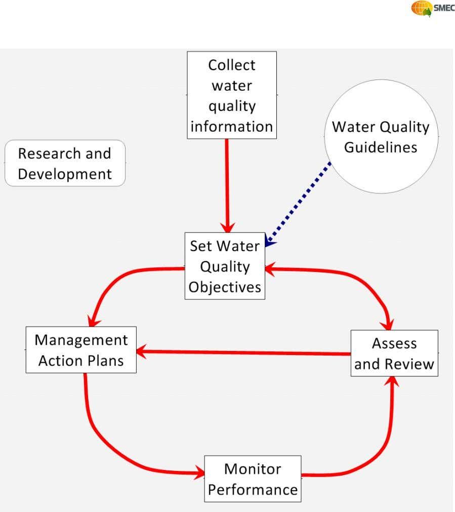 Boxed items are essential elements of the strategy under direct control of water quality managers