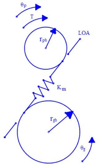 32 Figure 6: Coupling between the torsional and transverse motions of the gears where, T =
