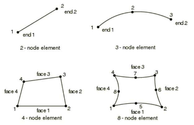 49 Figure 18: Node ordering and face numbering on elements (Abaqus Analysis User's Manual [15]) Figure