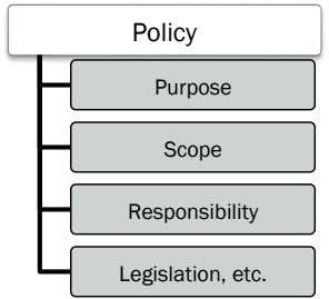 Policy Purpose Scope Responsibility Legislation, etc.
