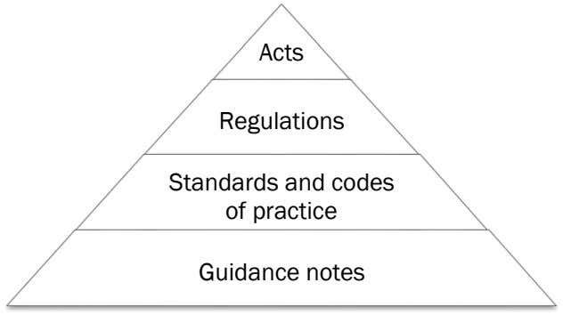 Acts Regulations Standards and codes of practice Guidance notes