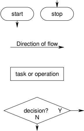 start stop Direction of flow task or operation decision? Y N