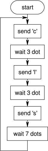 start send 'c' wait 3 dot send 'l' wait 3 dot send 's' wait 7
