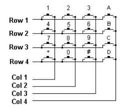 PCB How do the 16 key keypad and the software work together? The Keypad is arranged