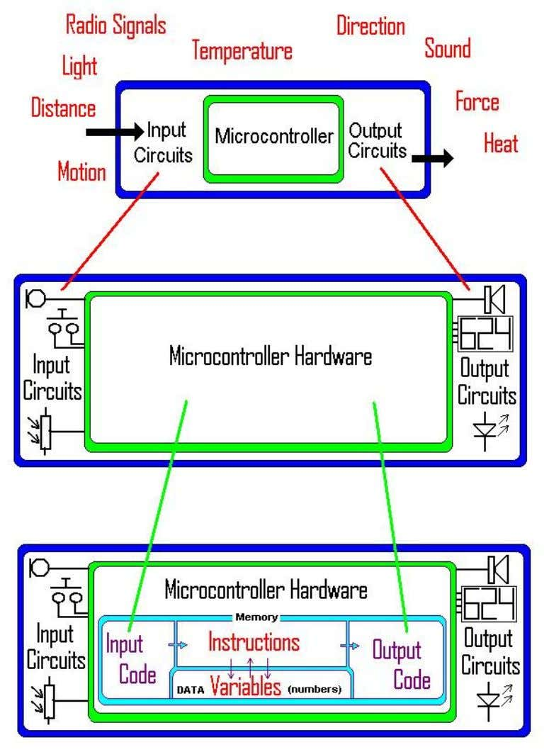 circuitry converts the electronic into the real world. Inside the microcontroller there is however another level