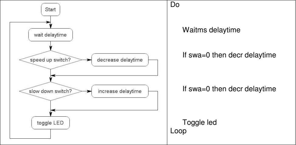 Do Waitms delaytime If swa=0 then decr delaytime If swa=0 then decr delaytime Toggle led