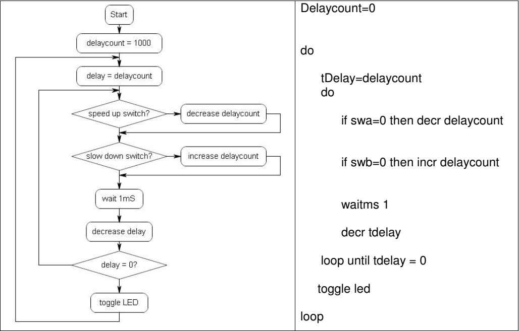 Delaycount=0 do tDelay=delaycount do if swa=0 then decr delaycount if swb=0 then incr delaycount waitms