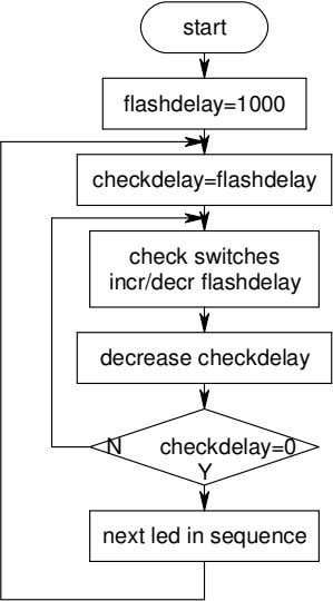 start flashdelay=1000 checkdelay=flashdelay check switches incr/decr flashdelay decrease checkdelay N checkdelay=0