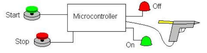 System Block Diagram: (include all input and output devices) Further written specifications: The glue gun turns