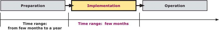 Preparation Implementation Operation Time range: Time range: few months from few months to a year