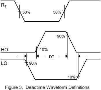 Figure 3. Deadtime Waveform Definitions