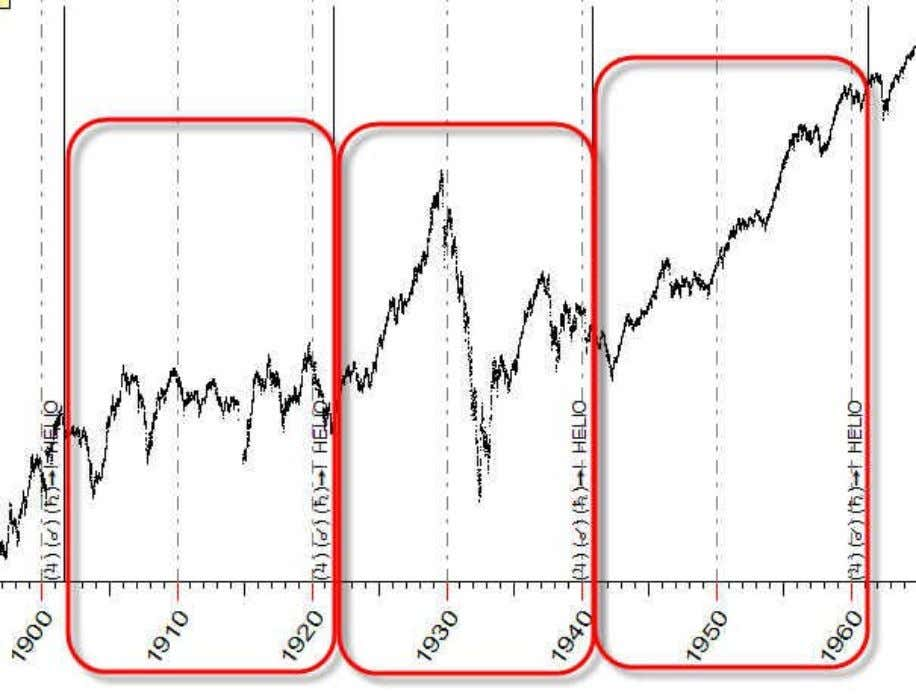 Does it mean that Jupiter-Saturn cycle on the markets does not exist? From the point