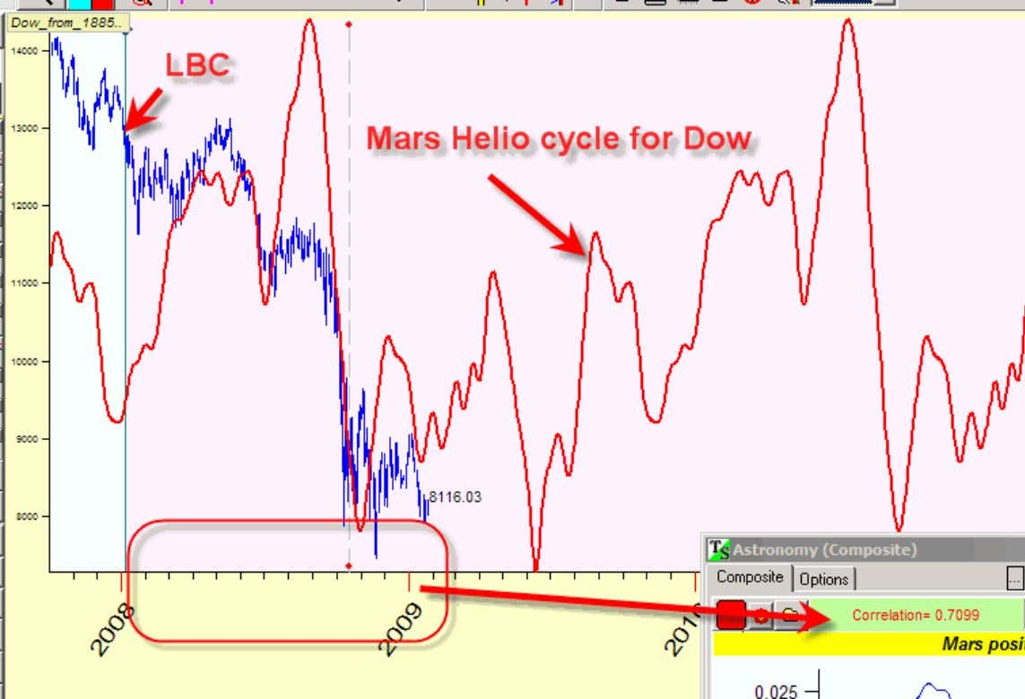 cycle has worked very well. See yourselves (a red curve): During 2008 and in the beginning