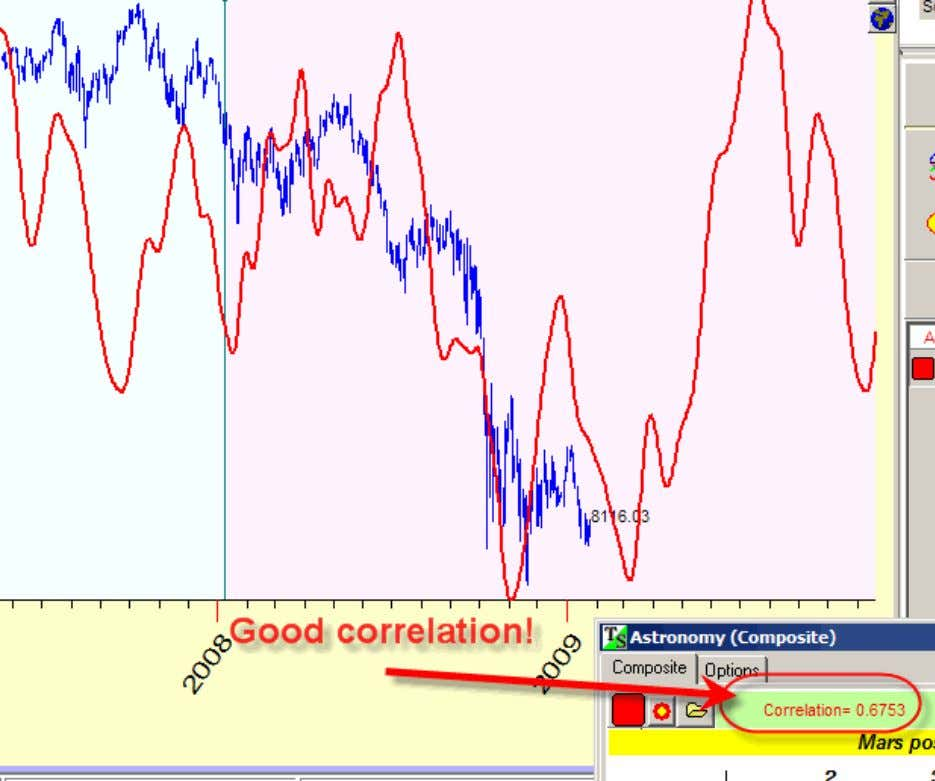 Looks like this cycle works in 2008 year. Can we get more confirmation regarding the