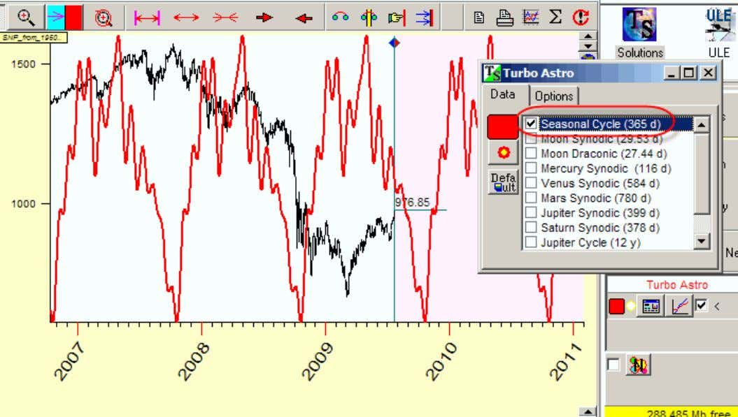 you will get Annual cycle (the Sun cycle) for S&P index: Now calculate another astro cycle